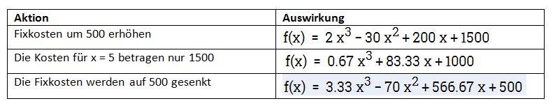 S-förmiger Kostenverlauf (1/2)