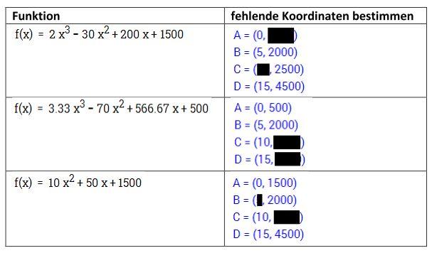 Verwertung – Mathematik mit Maxima und Geogebra