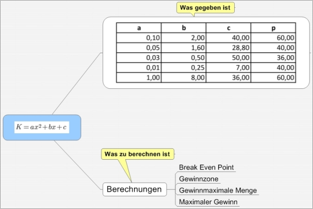 quadratische Kostenfunktion konstanter preis.bmp