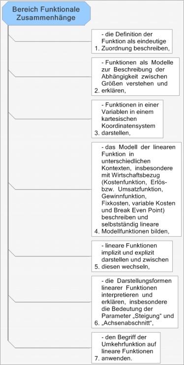 Bereich Funktionale Zusammenhänge .bmp
