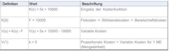 Lineare Kostenfunktion
