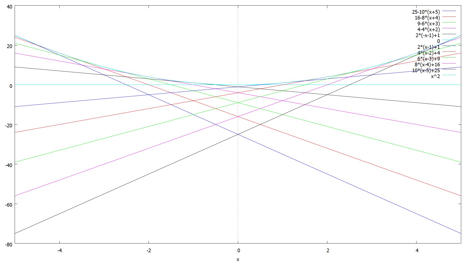 differentialrechnung mathematik mit maxima und geogebra. Black Bedroom Furniture Sets. Home Design Ideas