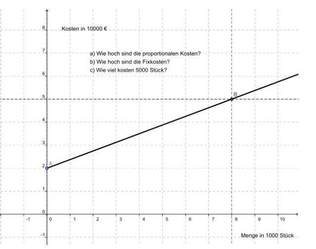 Lineare_Kostenfunktion_Grafik